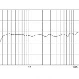 Frequency Response Curve