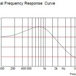 RECEIVER FREQUENCY RESPONSE CURVE