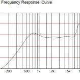 SPEAKER FREQUENCY RESPONSE CURVE
